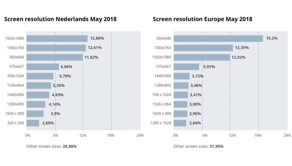 illustratie tabel schermresoluties