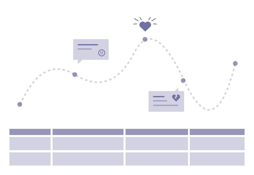 Illustratieve weergave van een customer journey