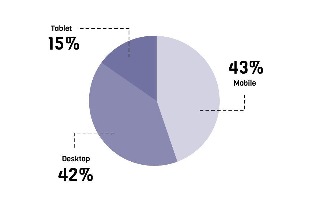 Een schematische weergave welke het gebruik van verschillende devices laat zien