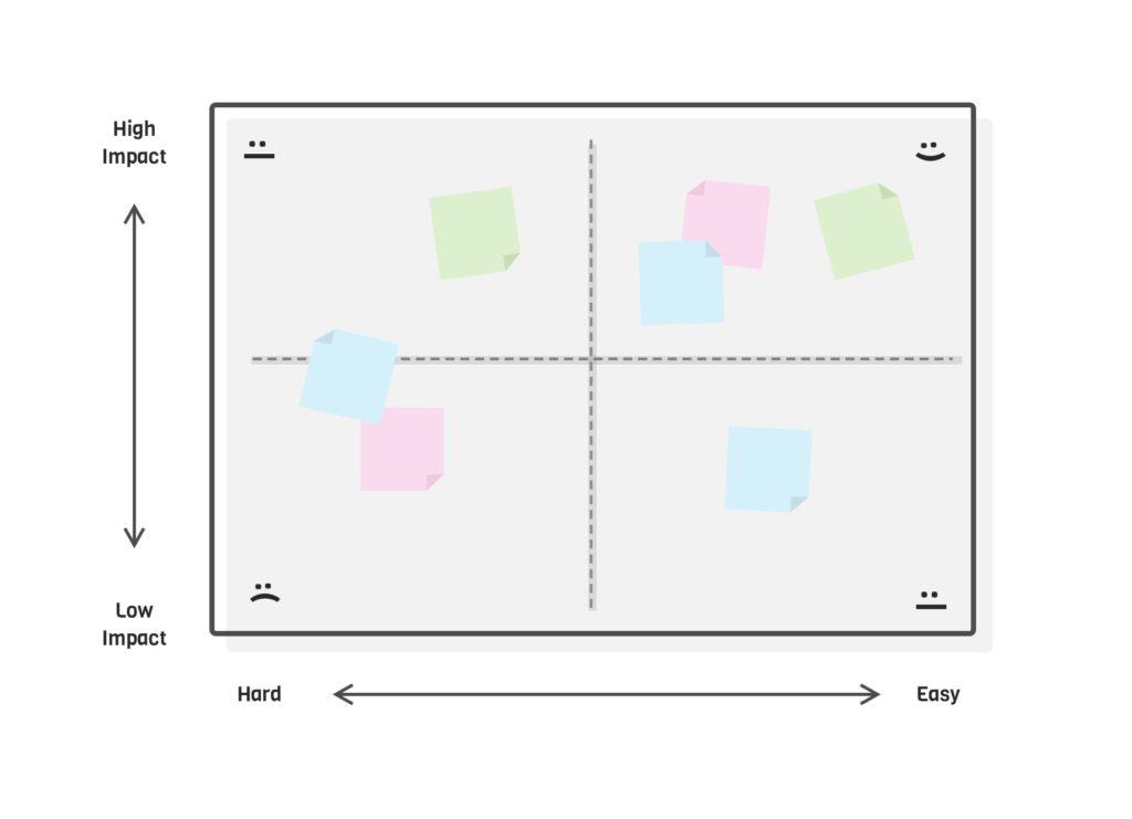 Illustratieve weergave van een impact / effort matrix